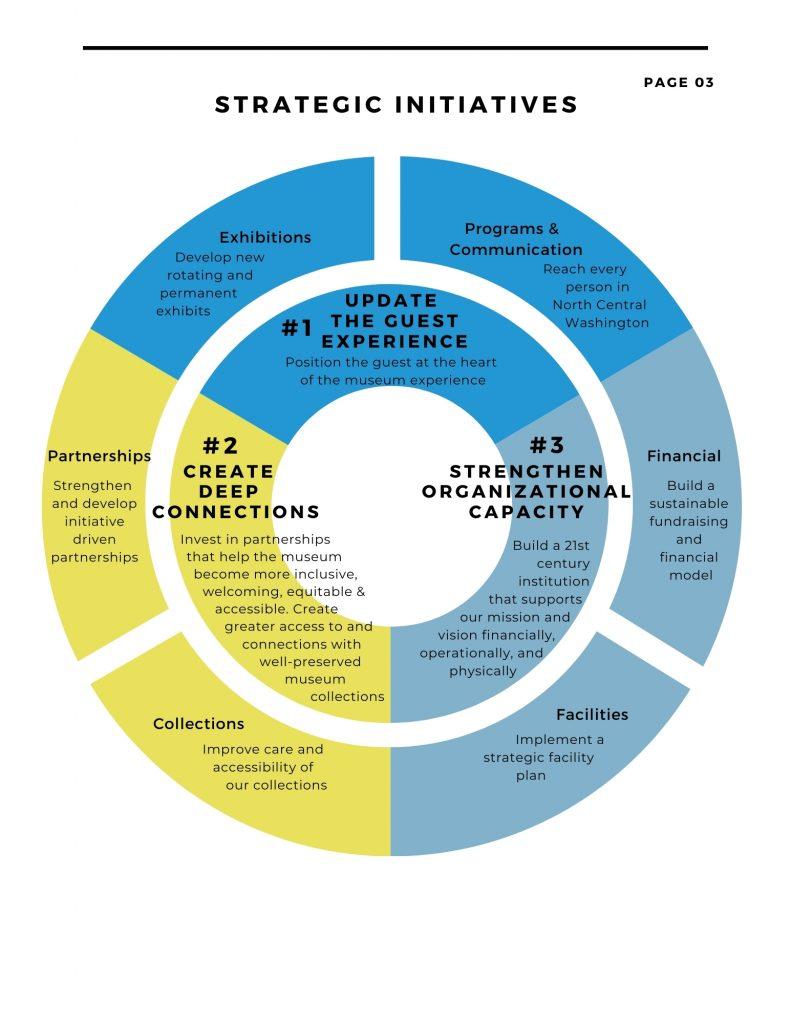 2020-2025 Strategic Plan Page 3